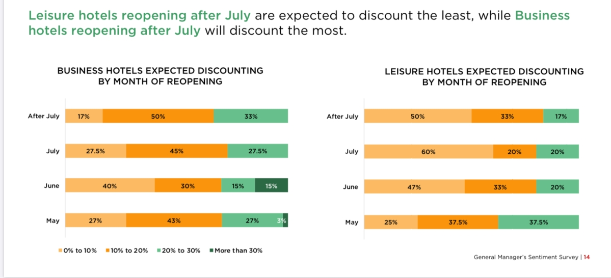 Hospitality sector expects demand to pick by Q4 2020: Survey