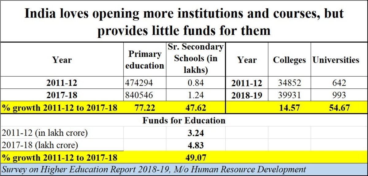 Rs 20 lakh crore economic stimulus: Will India ever be Aatma Nirbhar Bharat when it comes to education?