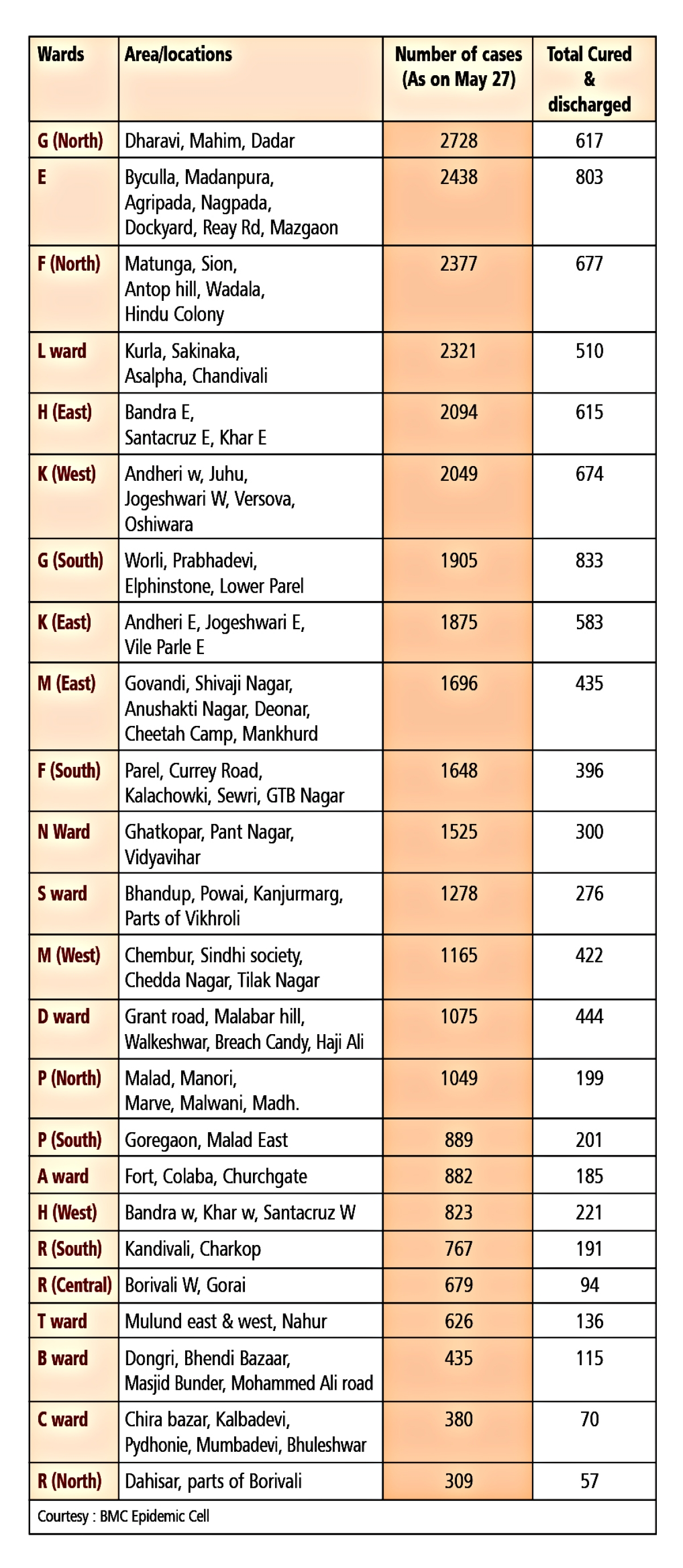 Mumbai is the worst-affected COVID-19 hotspots in the country with 35,273 positive cases and 1135 fatalities recorded till Thursday night. The BMC infographic provides the ward-wise break-up of 33,013 cases, of which 9,054 have been cured.