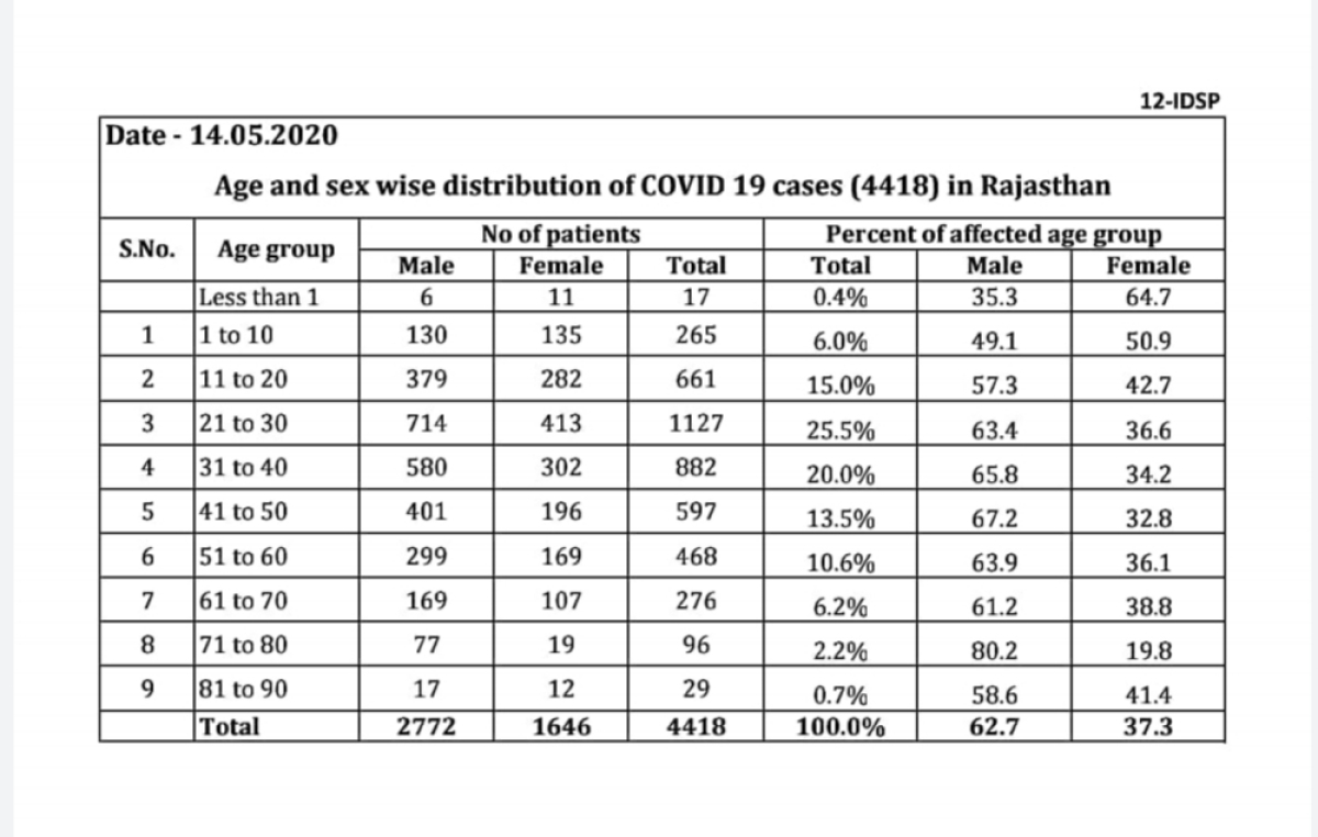 Table of the data released by the medical and health department Rajasthan