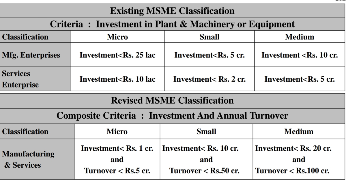 Find out the new definition of MSMEs