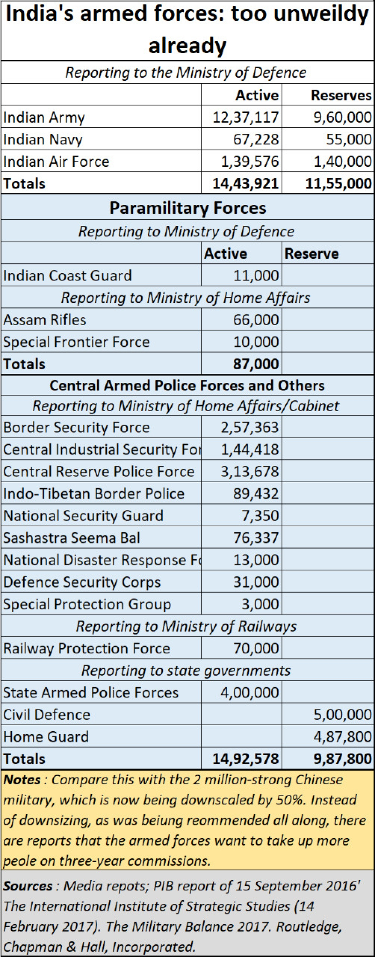 Are India's armed forces going to start employing youth once again?
