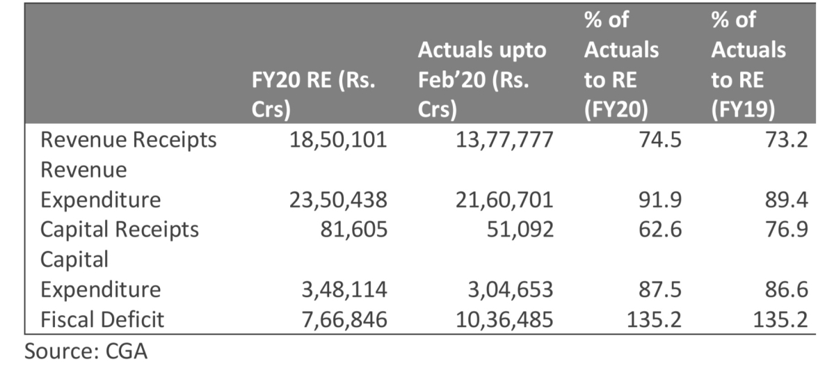 Fiscal Situation (Rs crore)