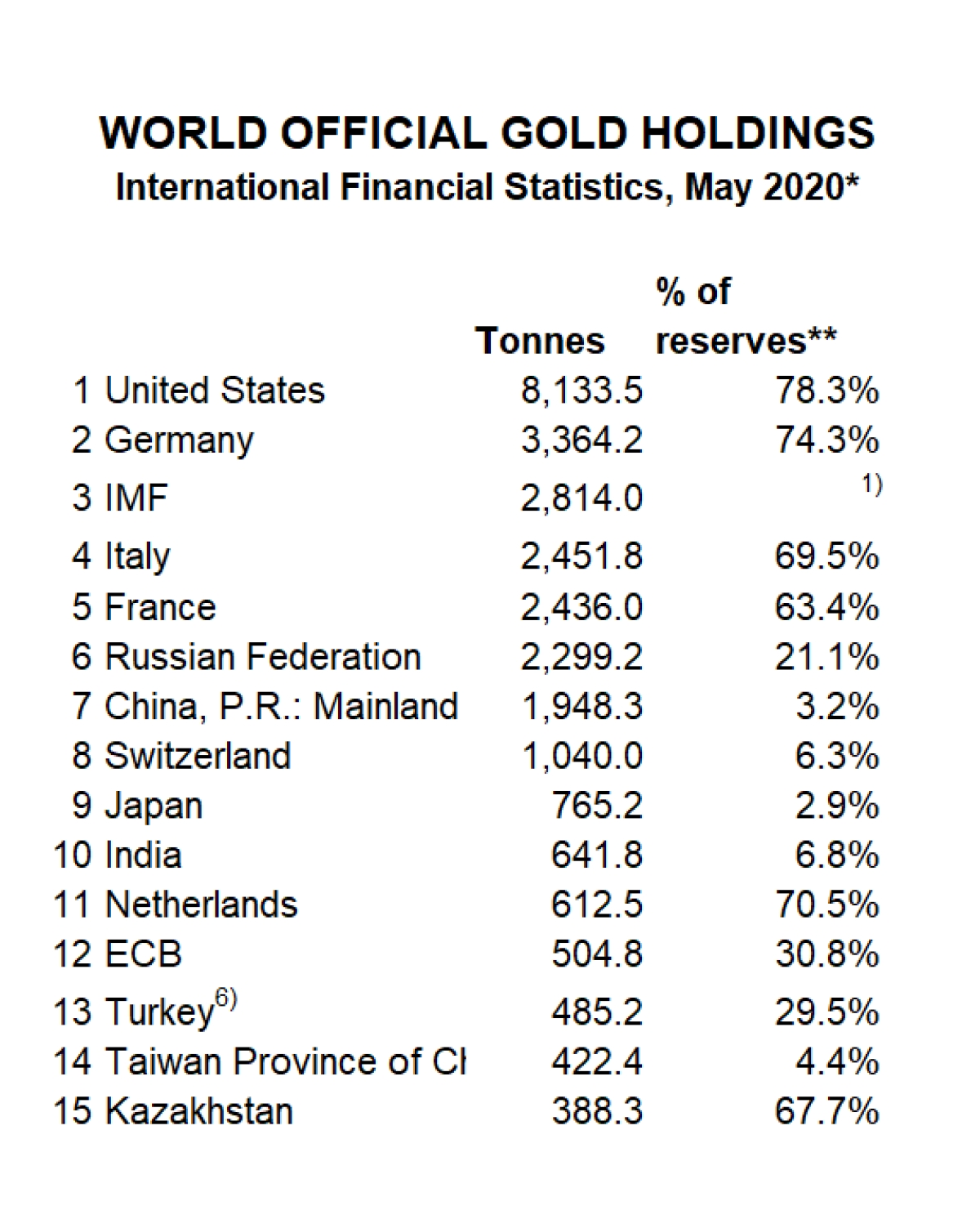 With 641.8 tonnes, India has the tenth largest gold reserve in the world, reveals World Gold Council data