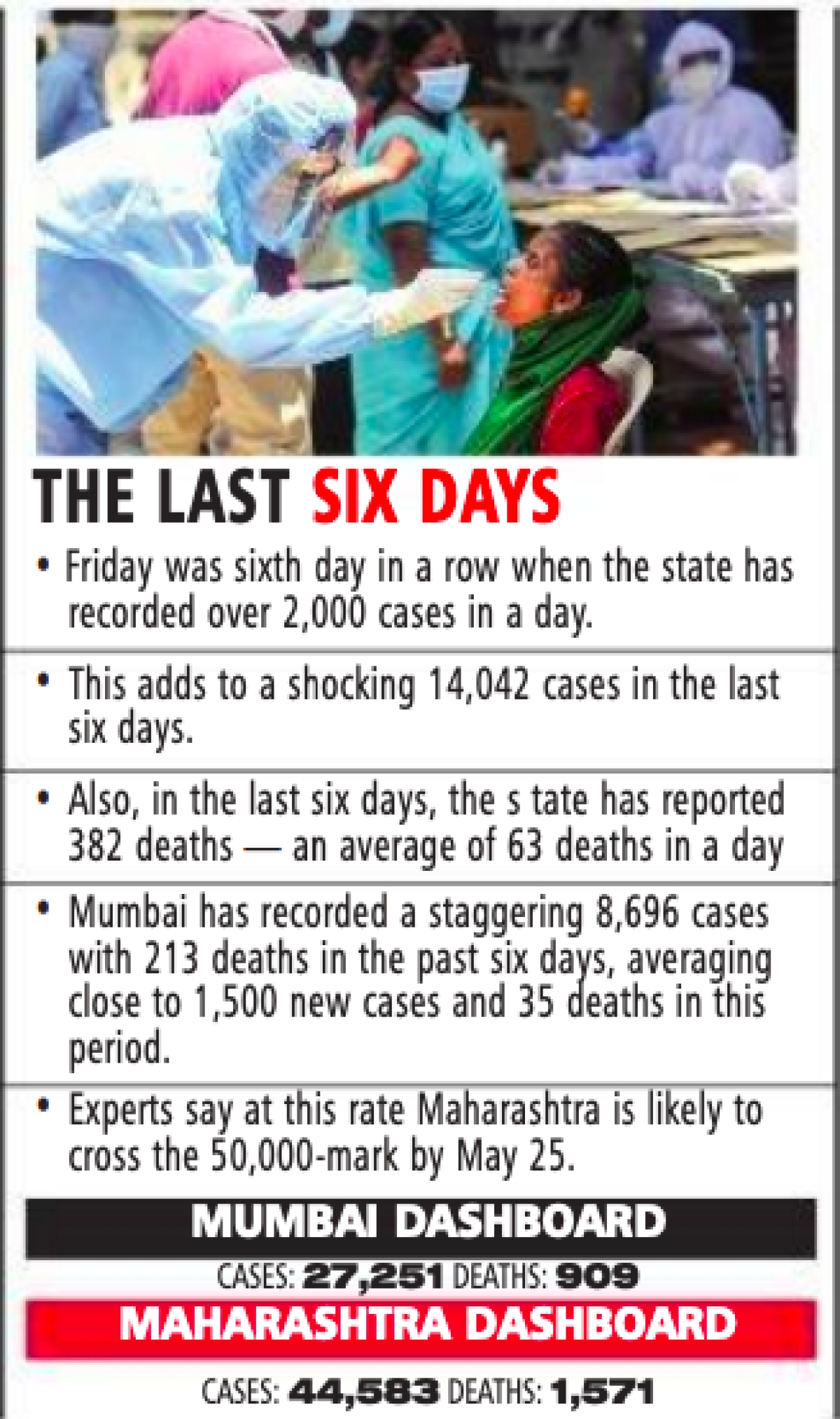Coronavirus in Mumbai: City reports 8,696 in 6 days, 1,751 in past 24 hours; Maha likely to cross 50,000 by May 25