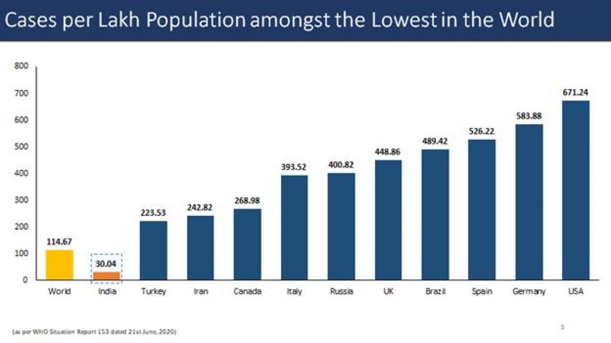 Lowest coronavirus cases in India per lakh