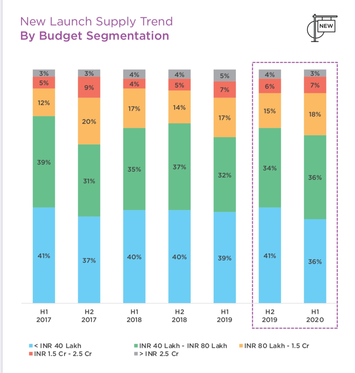 New Launch Supply Trend By Budget Segmentation