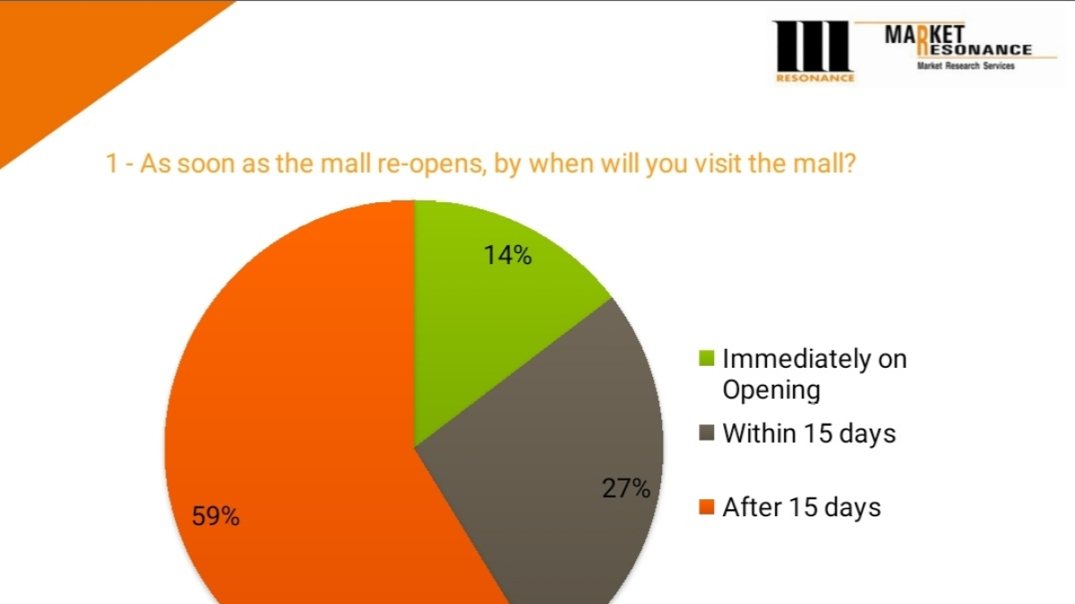 41 per cent footfall to be back within 15 days of malls reopening: Survey