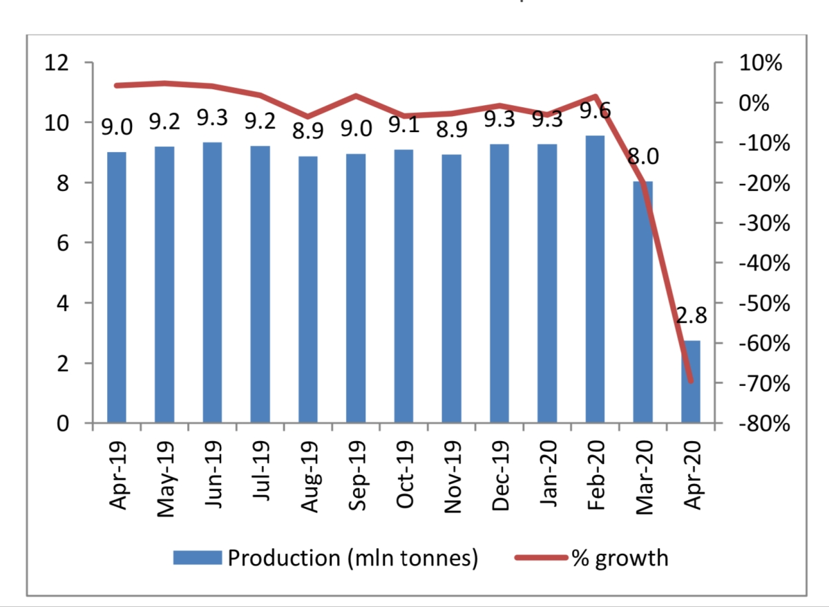 Trend in steel production