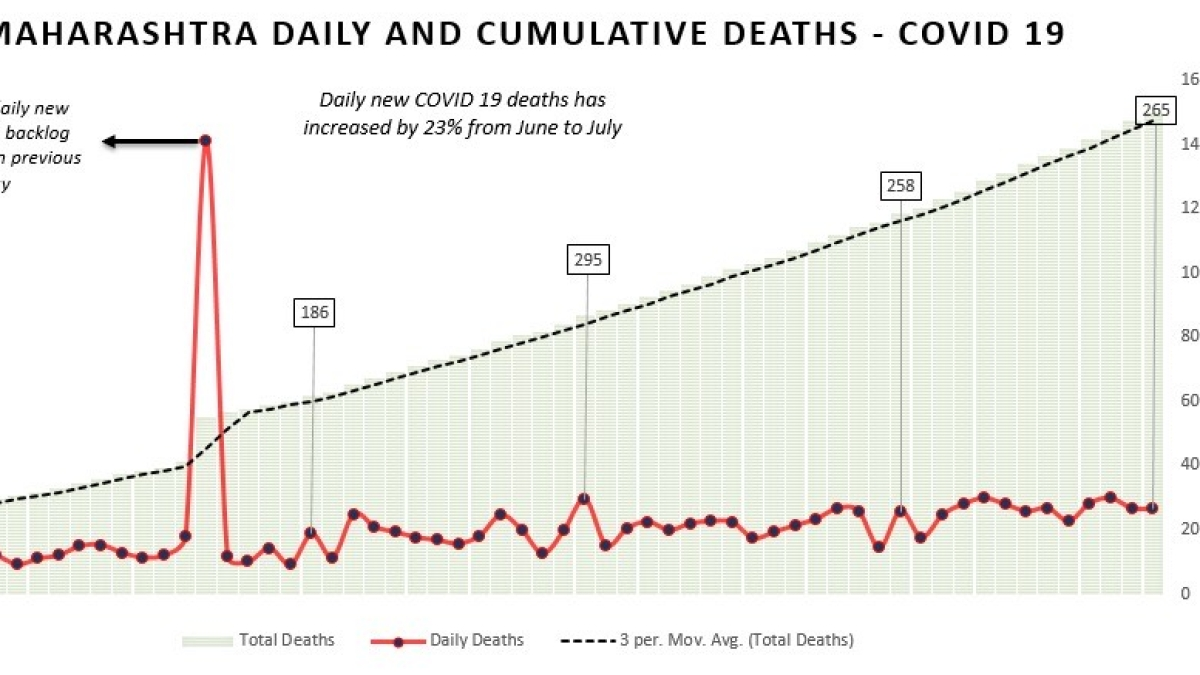 Coronavirus in Maharashtra: Death rate crept up by 23% in July; Recovery rates were a robust 62%