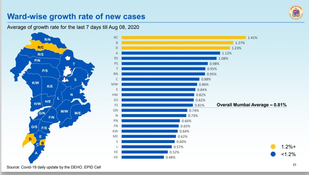 Ward-wise growth rate of new cases as of August 8.