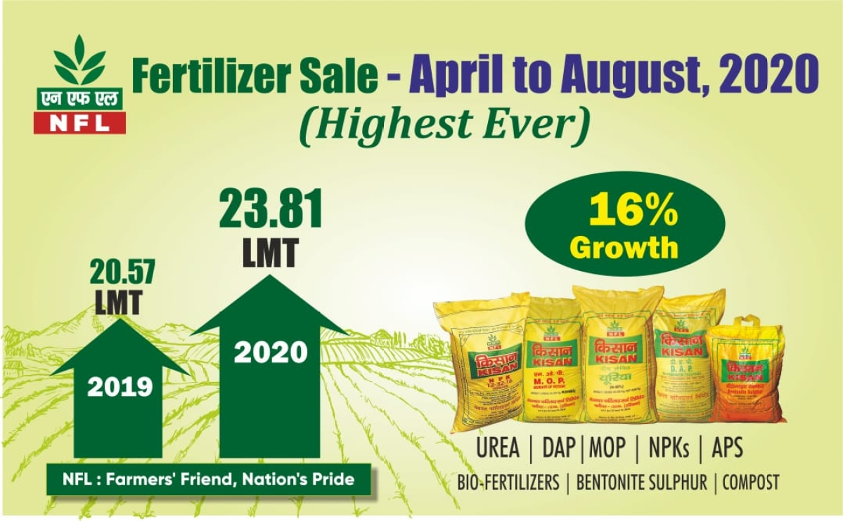 National Fertilizers achieves record fertilizer sale