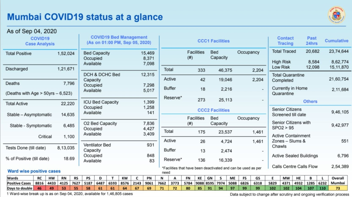 Coronavirus in Mumbai: Ward-wise breakdown of COVID-19 cases as issued by BMC on September 5
