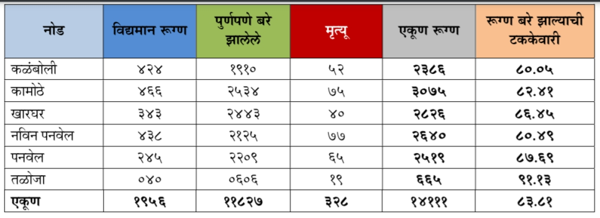 Coronavirus in Panvel: Area-wise list of cases in Panvel, Kharghar, Kamothe as of Sep 10 as released by PMC
