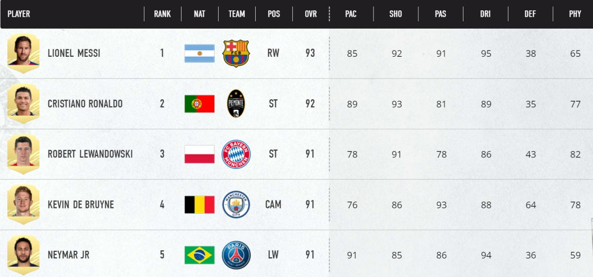 FIFA 21: Check out Top 100 players in EA's upcoming game