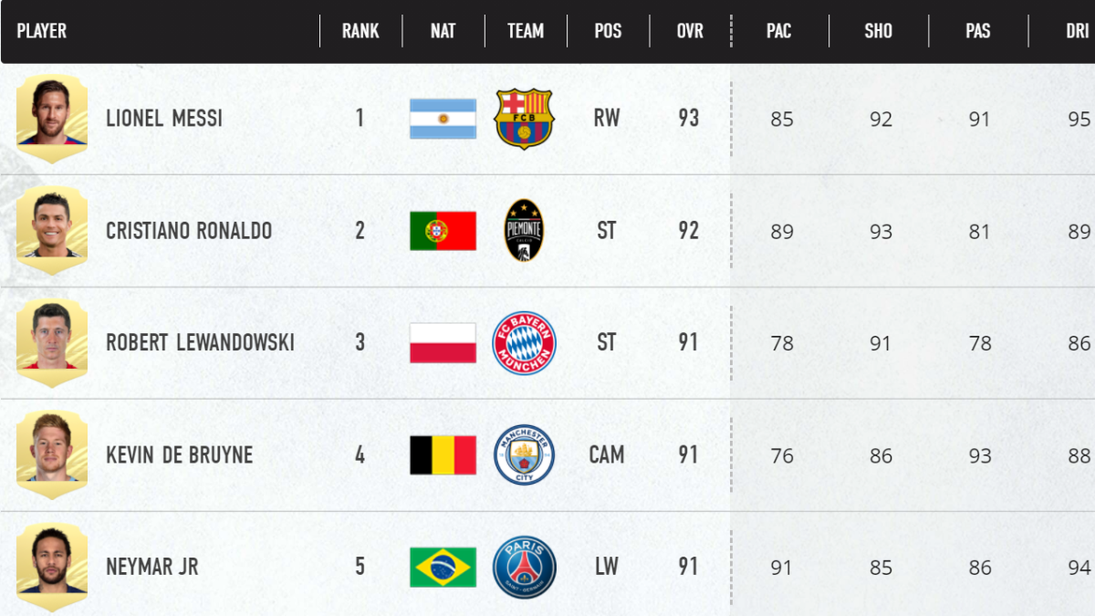 FIFA 21 Top 5 players