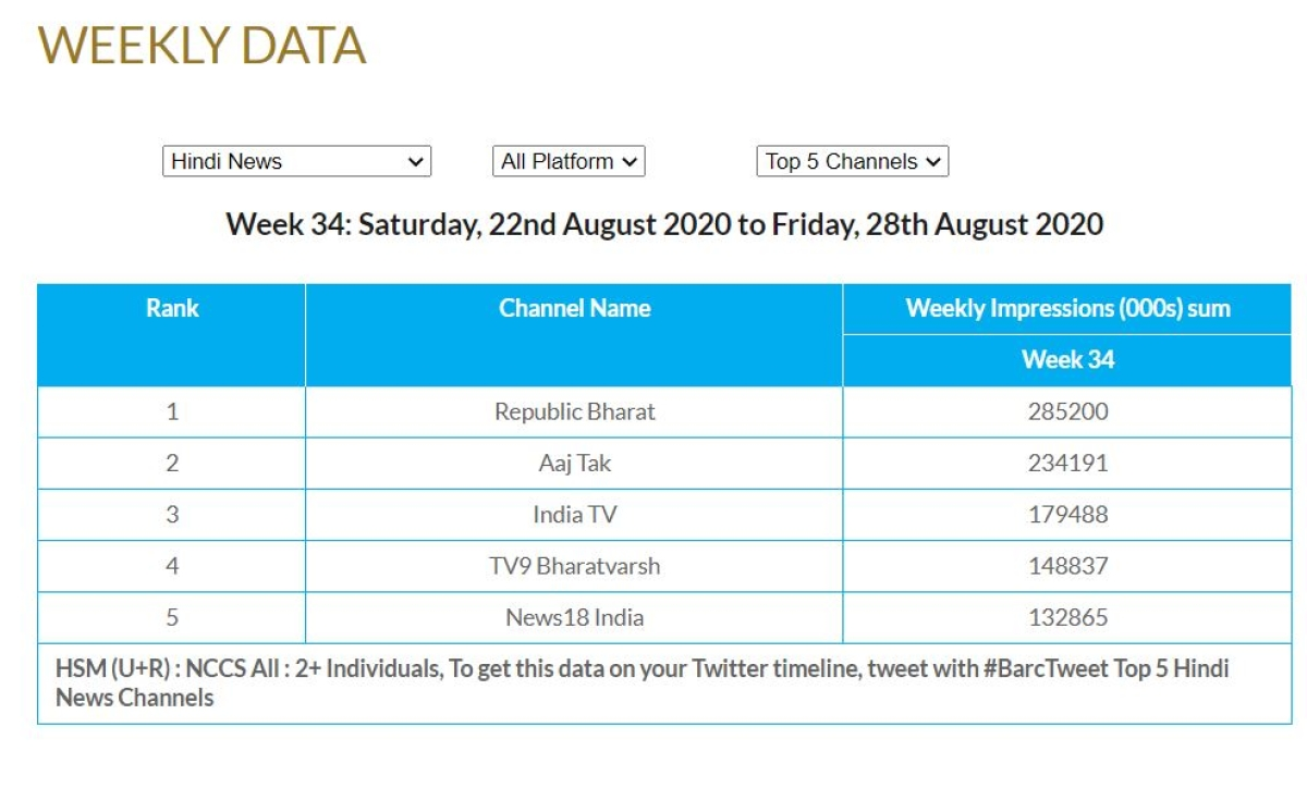 Media frenzy? BARC ratings show audience loves Sushant Singh Rajput coverage