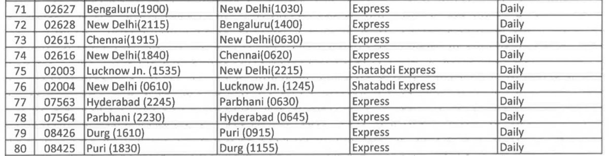 Railways to run 80 special trains from Sept 12 - check out the full list