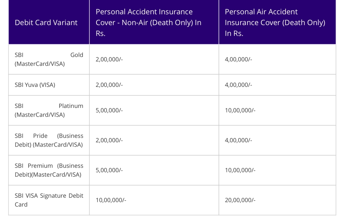FPJ news you can use: Some SBI debit card holders are eligible for Rs 20 lakh insurance cover