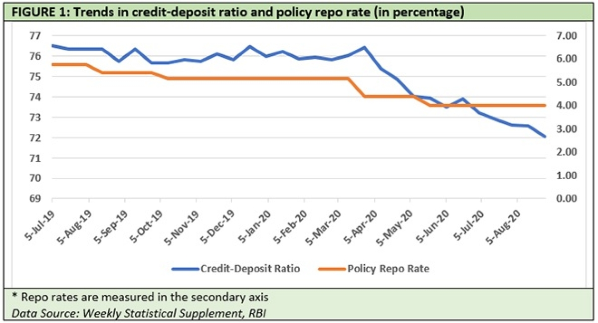 Credit demand is the problem,  not credit supply