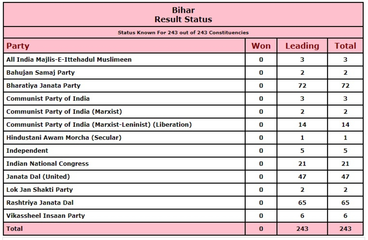 Bihar Elections 2020: Poll results likely to be delayed; here's why