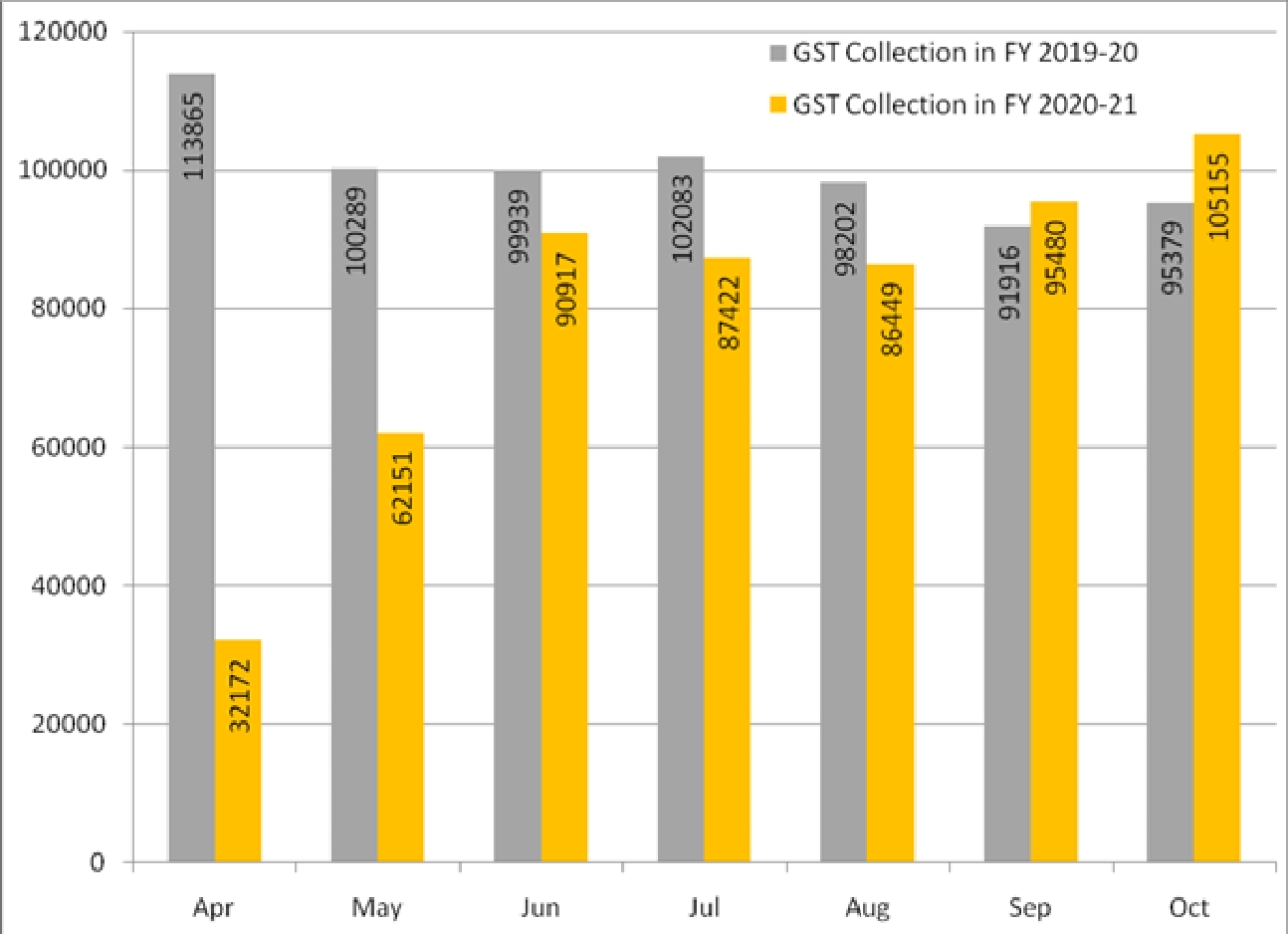 GST collection crosses Rs 1 lakh crore mark for first time since February