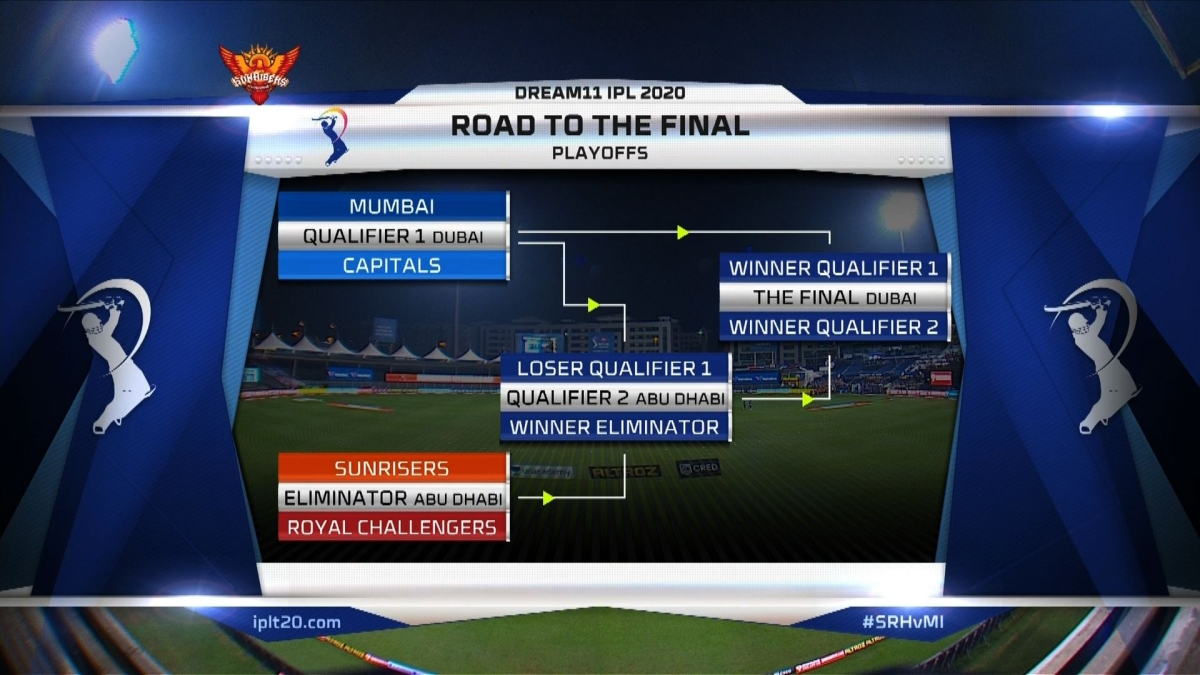 IPL 2020 Playoffs: Dates, Venues and all you need to know about 'Road to the final' fixtures