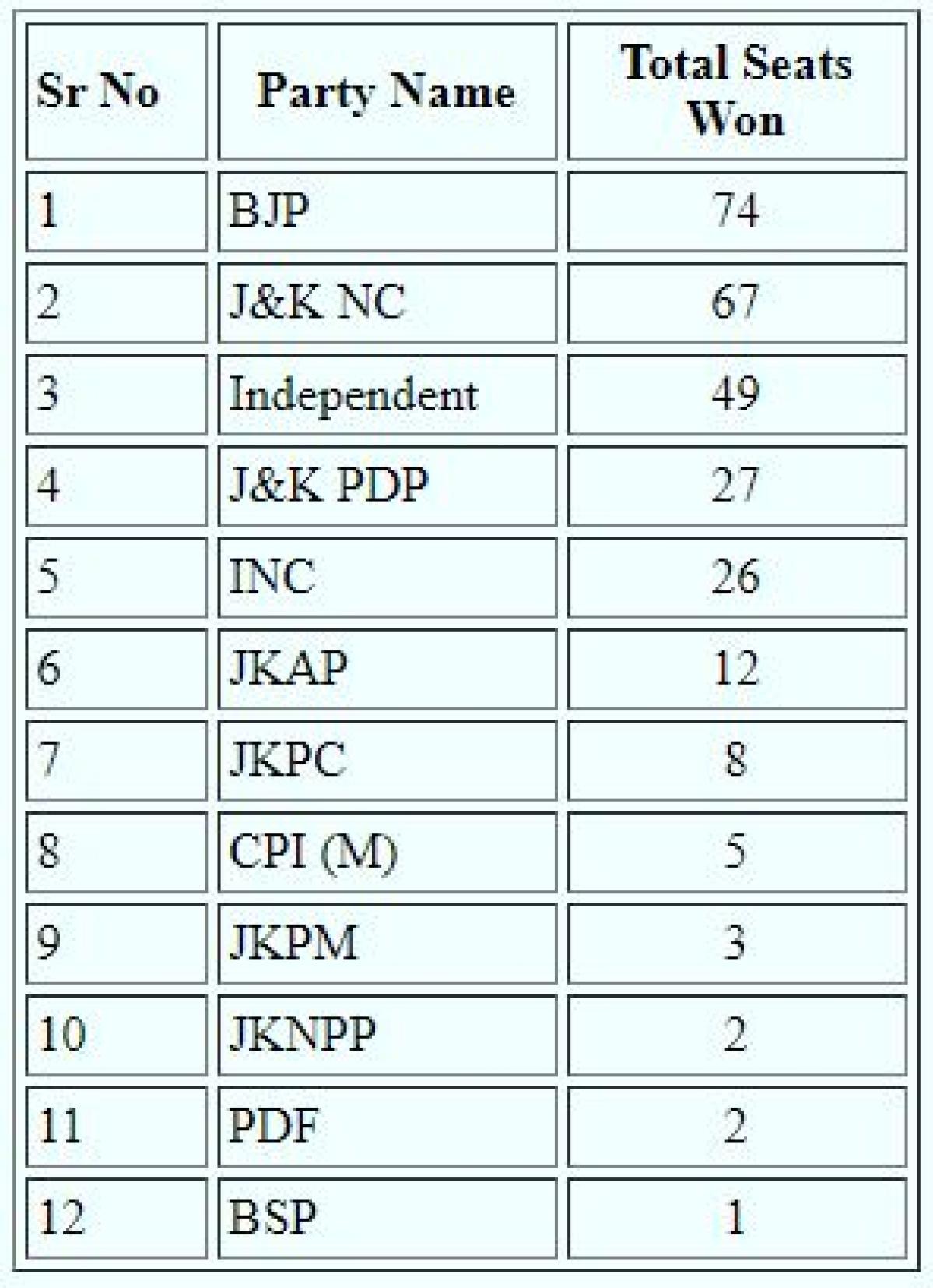 DDC polls