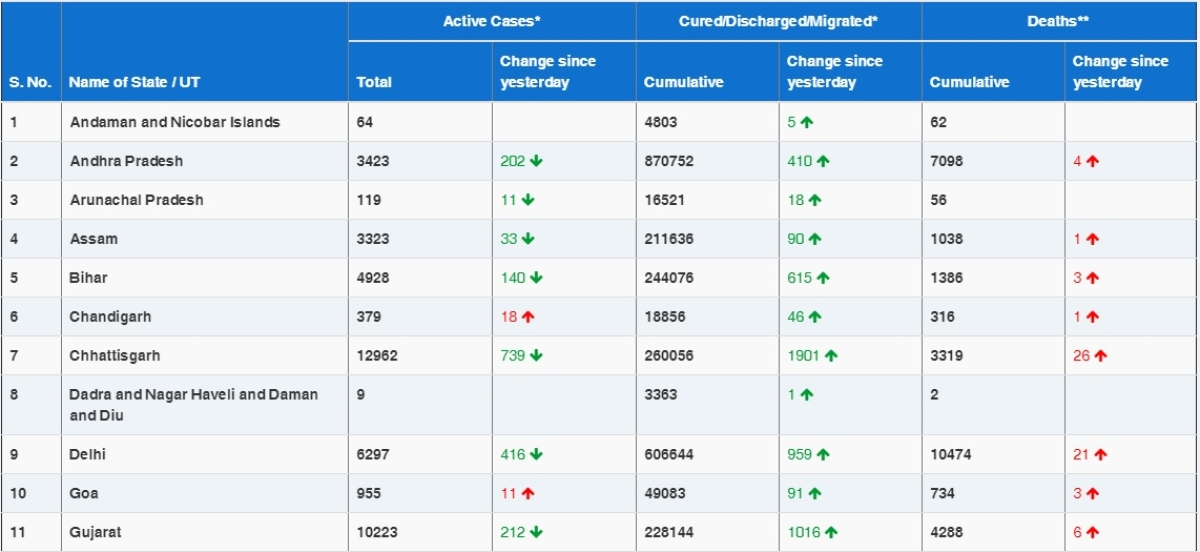 COVID-19 latest updates: With 16,432 new coronavirus cases, India sees lowest daily rise in six months