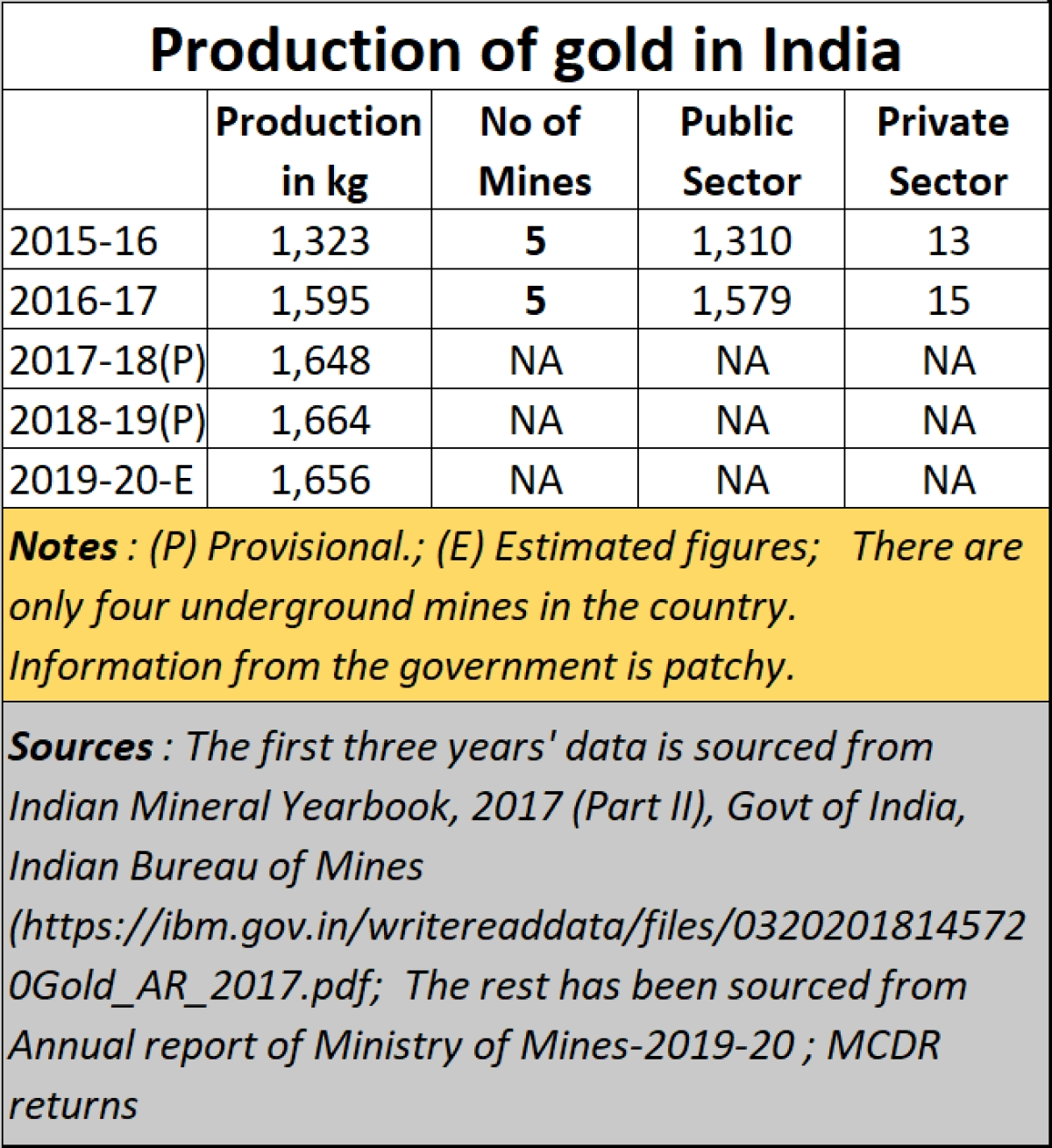 Policy Watch: India's blighted vision about gold mining