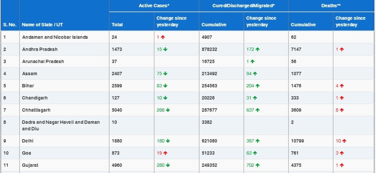COVID-19 latest updates: India reports 14,849 new coronavirus cases, tally rises to 1,06,54,533