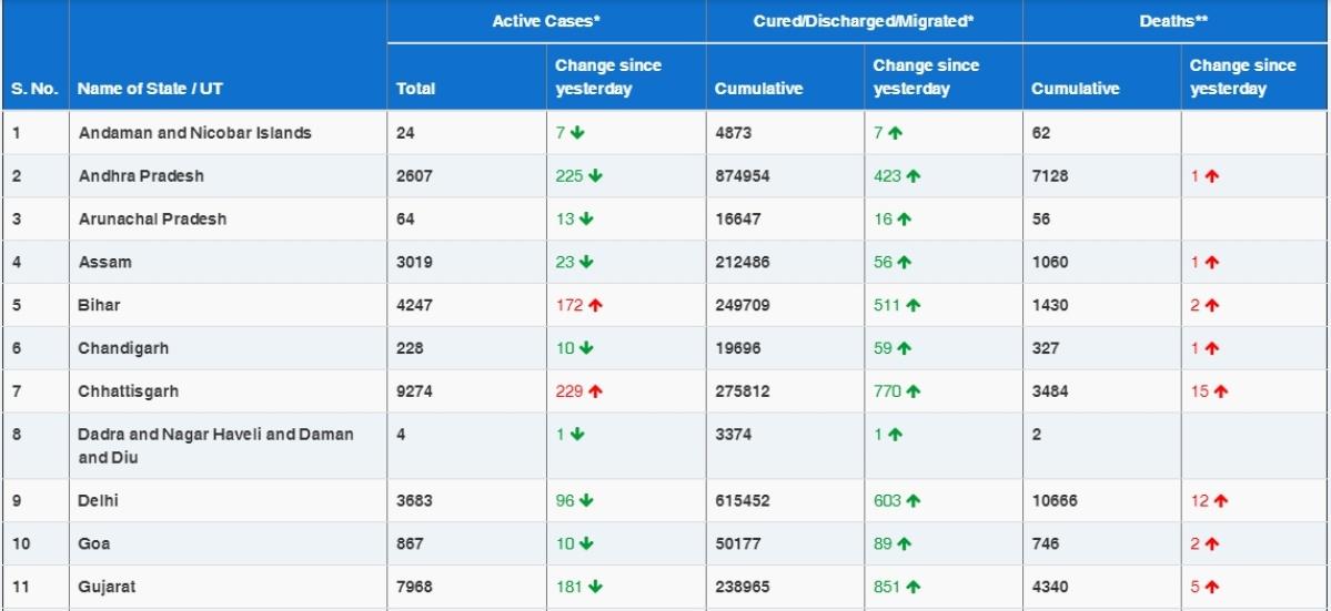 COVID-19 latest updates: 18,645 new cases push India's coronavirus tally to 1,04,50,284