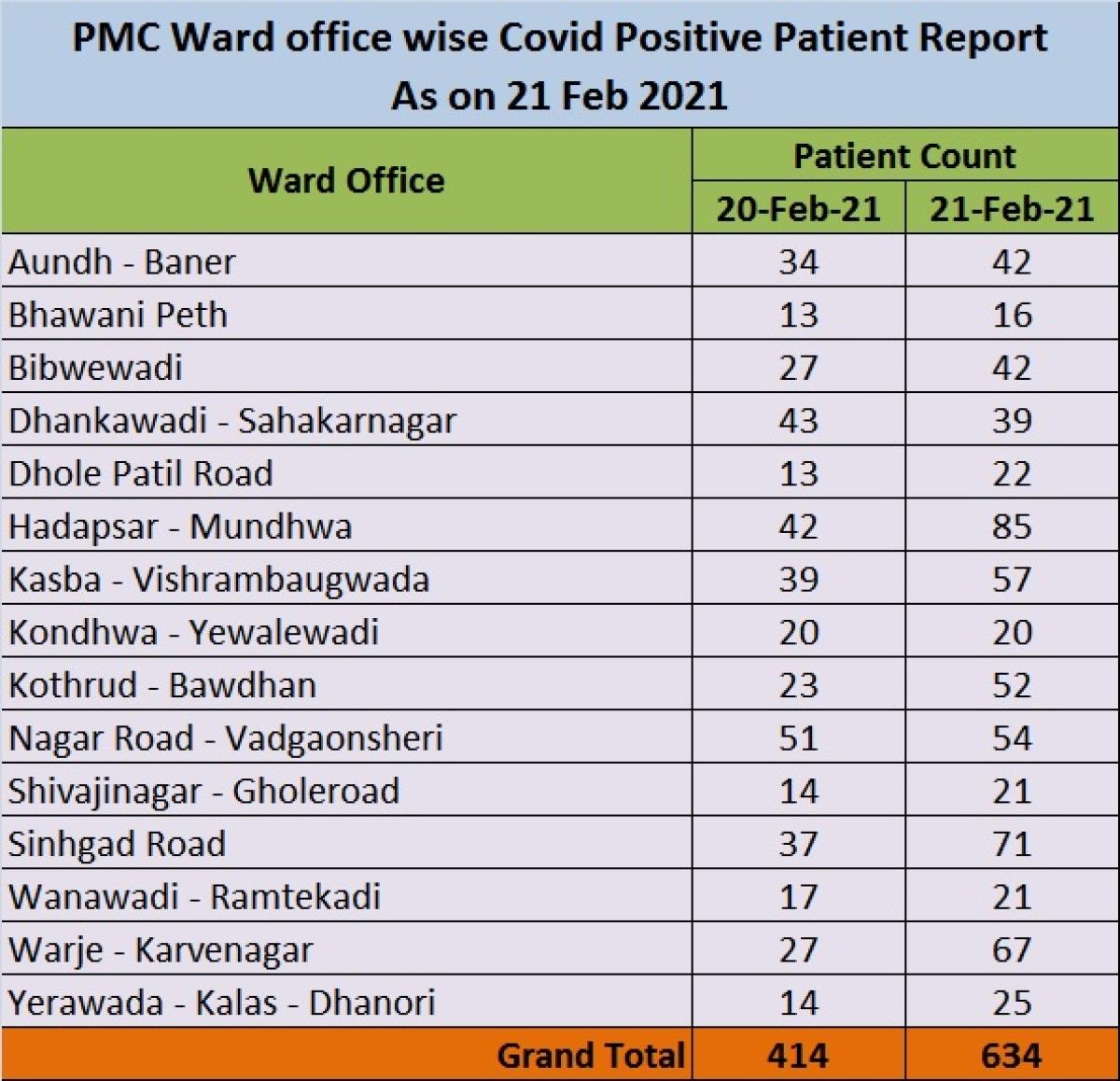 COVID-19 in Pune: Hadapsar-Mundhwa records maximum cases; check new coronavirus cases in your area