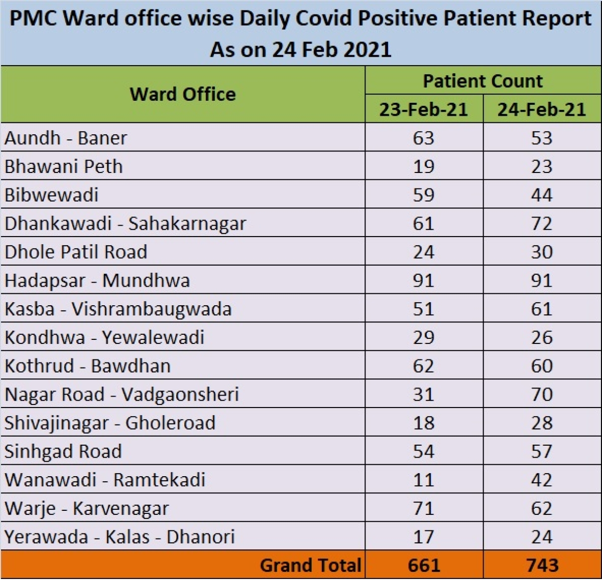 Pune: City reports huge spike in COVID-19 cases; check cases in your area