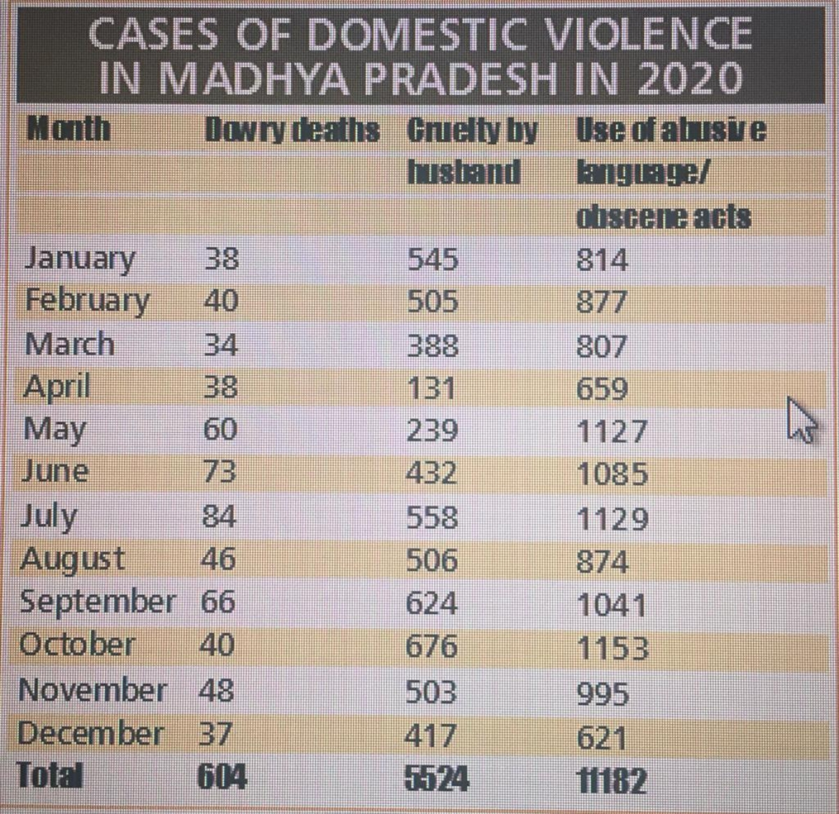 Spurt in domestic violence in Madhya Pradesh during Covid-19 pandemic