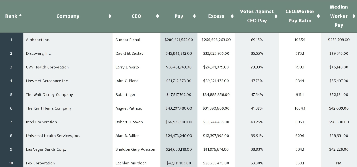Top 10 overpaid CEOs