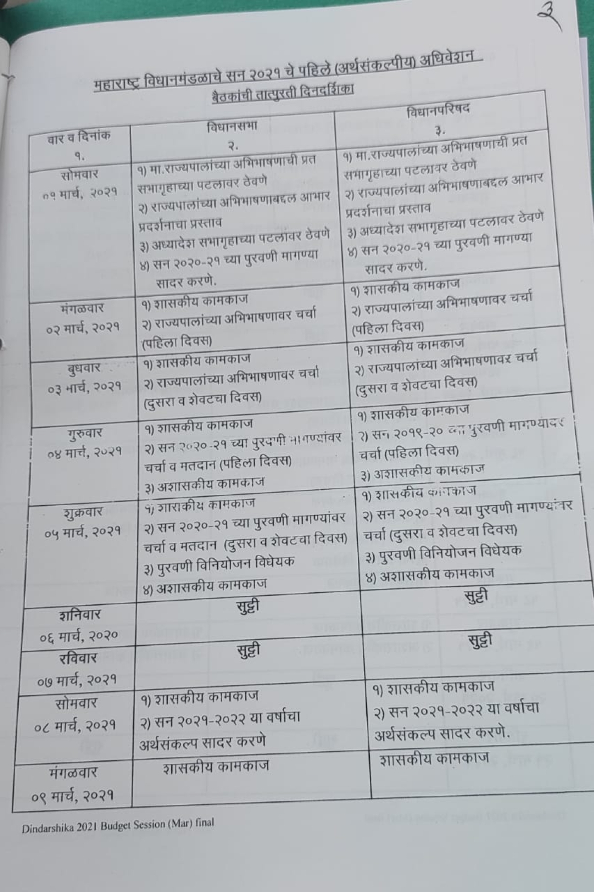 Maharashtra Budget session curtailed, will be held from March 1 to 10 due to spurt in COVID-19 cases