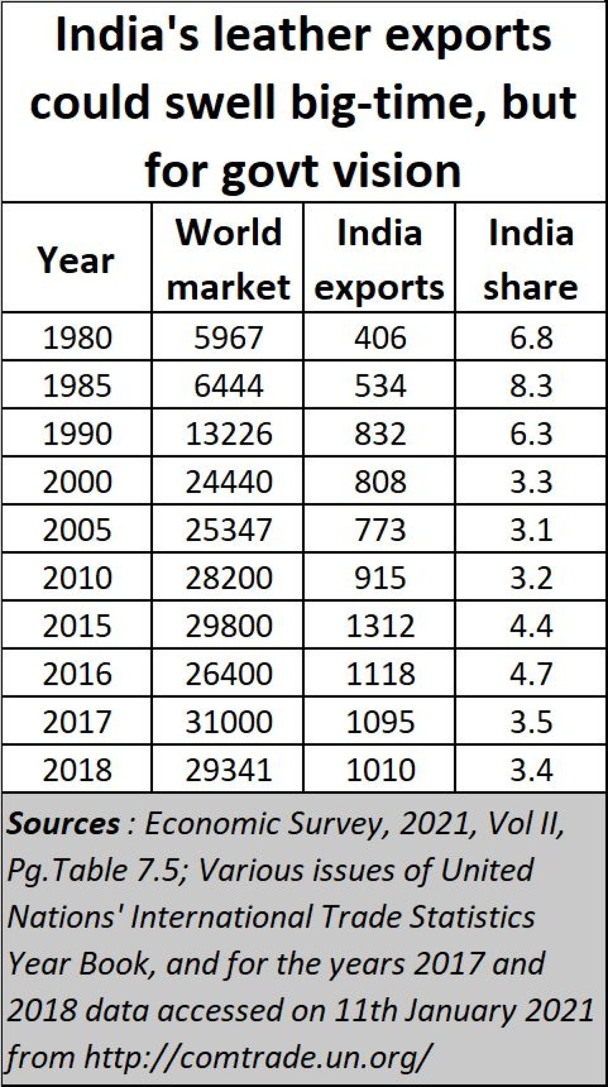Budget 2021 has a warped view of India's agri-economy