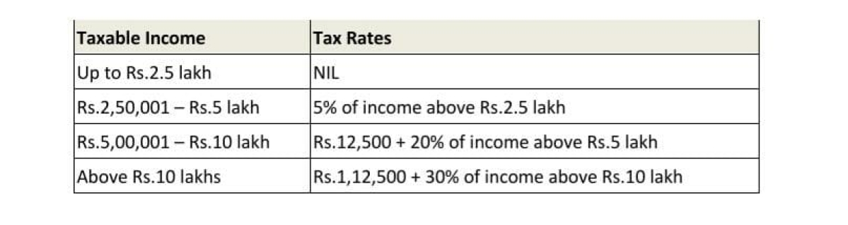 Income Tax Calculator: New & old regime income tax slabs for AY 2021-22