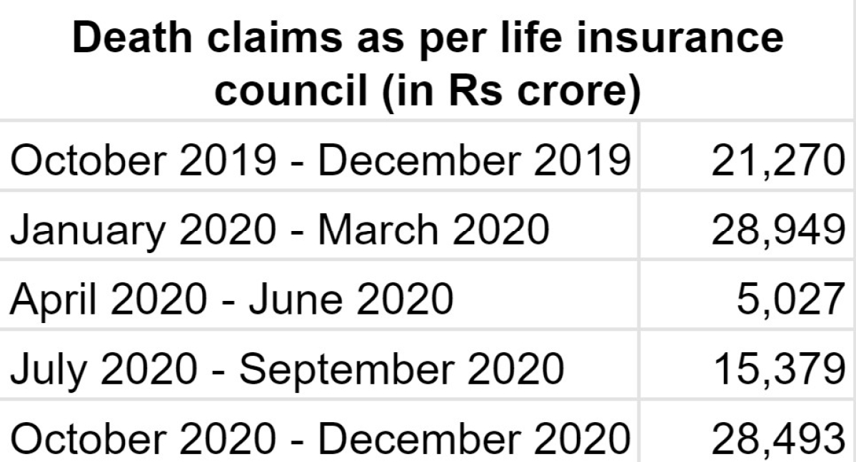 Average health claims double to Rs 1 lakh during pandemic, add to insurers' worries
