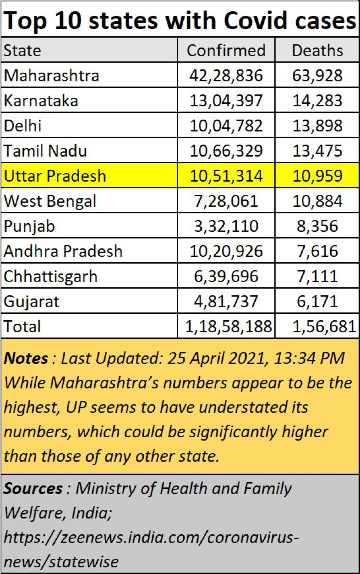 Policy Watch: India will not understand governance till Uttar Pradesh is tamed