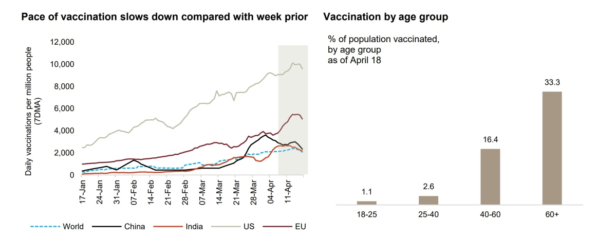 COVID-19 vaccination drive: India's average daily vaccination per million in a week drops from 2554 per million to 2408