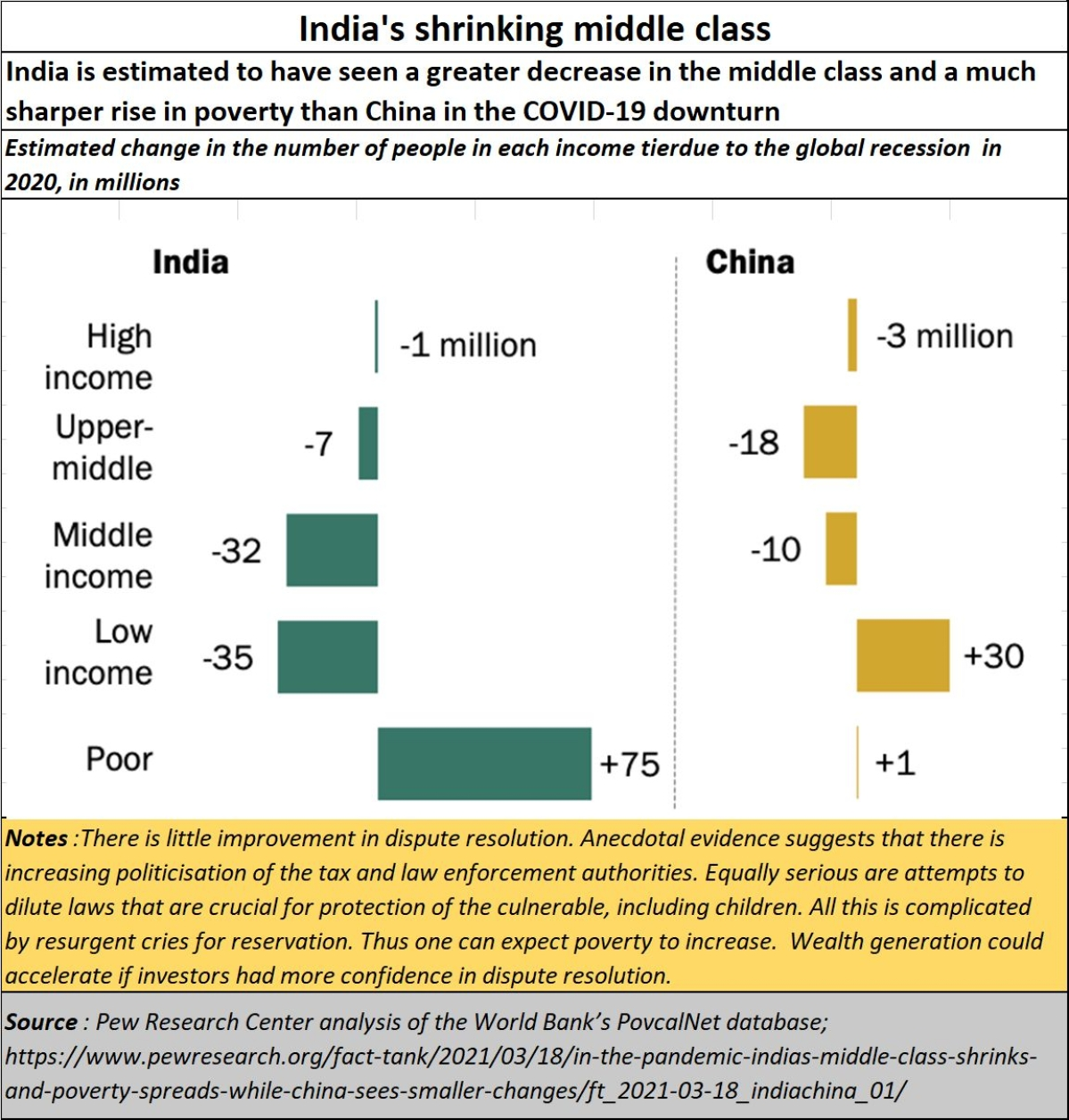Policy watch: India could witness a dramatic decline in Asian leadership