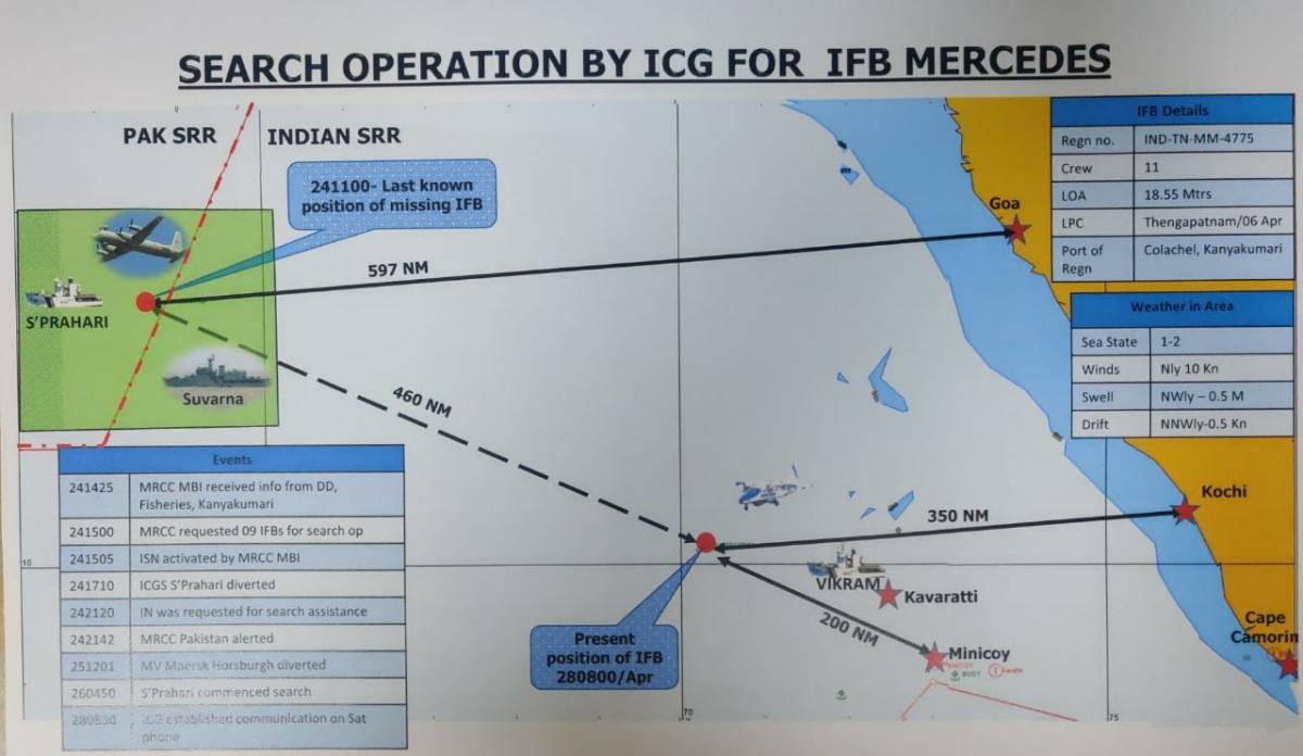 Indian Coast Guard locates missing fishing boat Mercedes at high seas