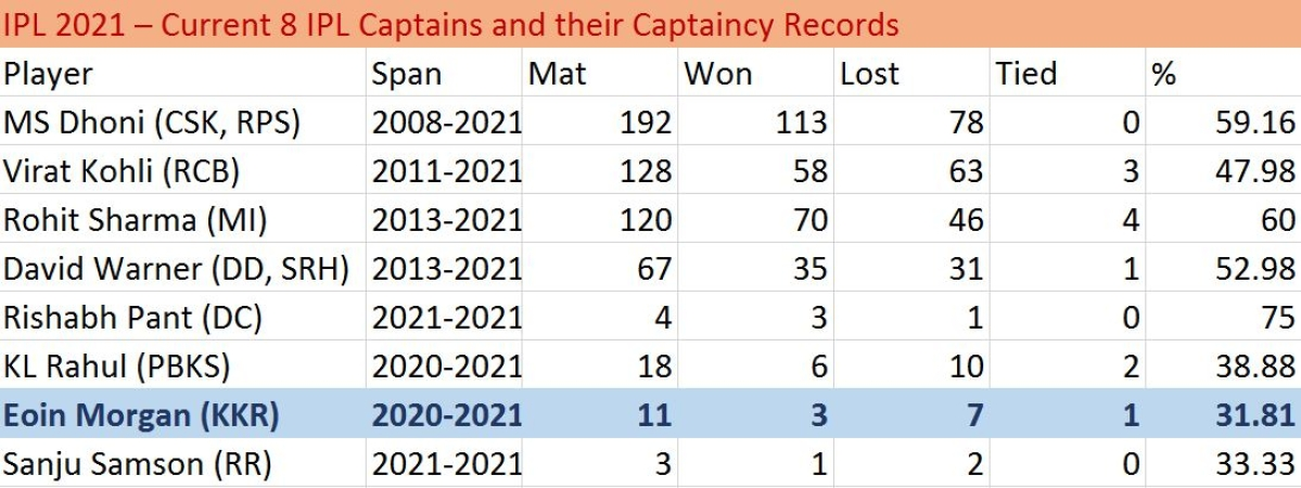 IPL 2021: Captain's record