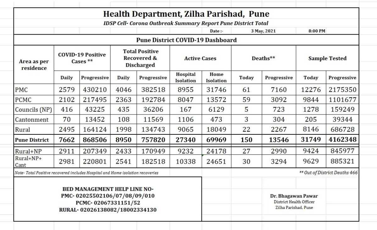 Pune district records 7,662 COVID-19 cases; death toll rises to 13,546