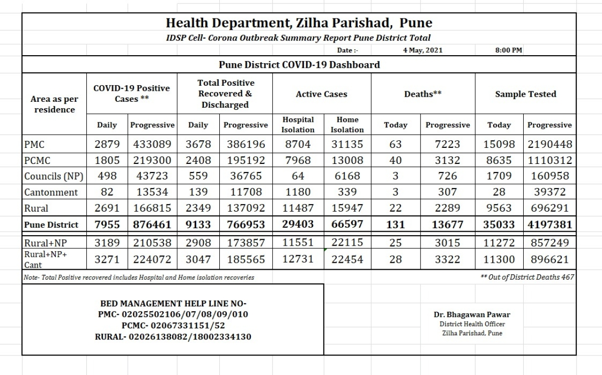 Pune district records 7,955 COVID-19 cases; death toll rises to 13,677