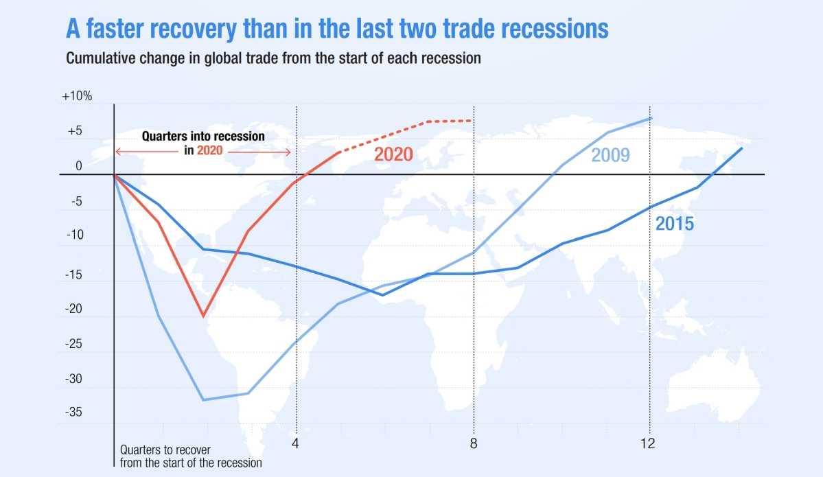 Global trade recovers faster than 2009 & 2015 crisis: India, China, SA fared relatively better in Q1 2021