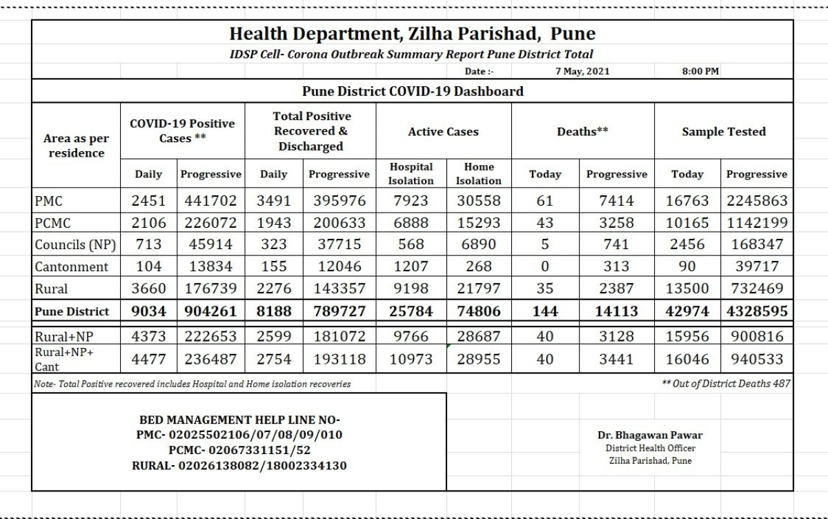 Pune district records 9,034 COVID-19 cases on May 7; death toll crosses 14,000-mark
