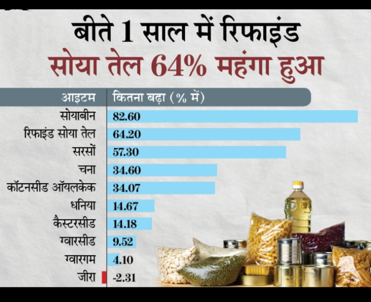 Bhopal: Edible oil prices up 64%, pulse rates unchanged